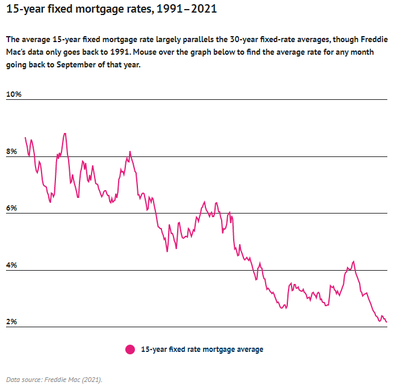 Line graph showing the average rate for a 15 year fixed-rate mortgage from September 1991 to August 2021.