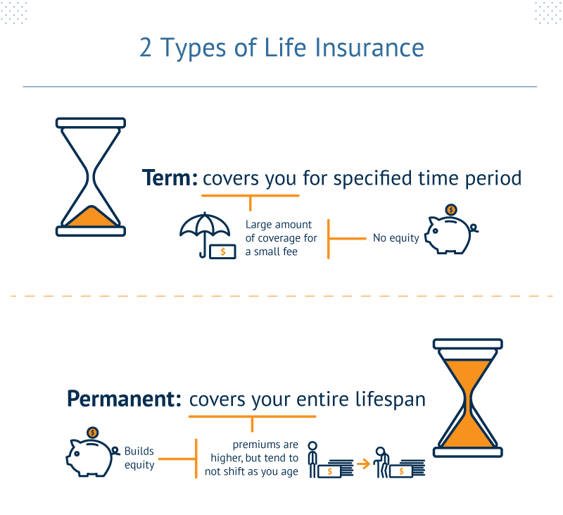 2 Types of Life Insurance