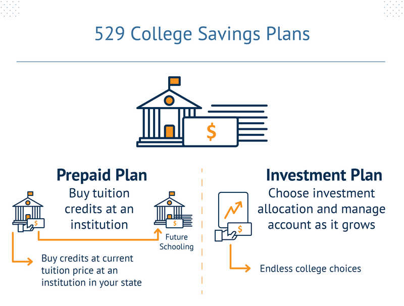 529 College Savings Plans