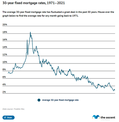 Line graph showing the average rate for a 30 year fixed-rate mortgage, with rates peaking in September 1981 and declining since then.