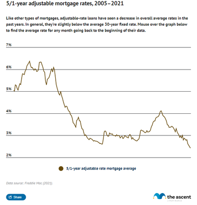 Line graph showing rates for 5/1 year adjustable-rate mortgages from 2005 to 2021, with rates sharply declining after November 2008.