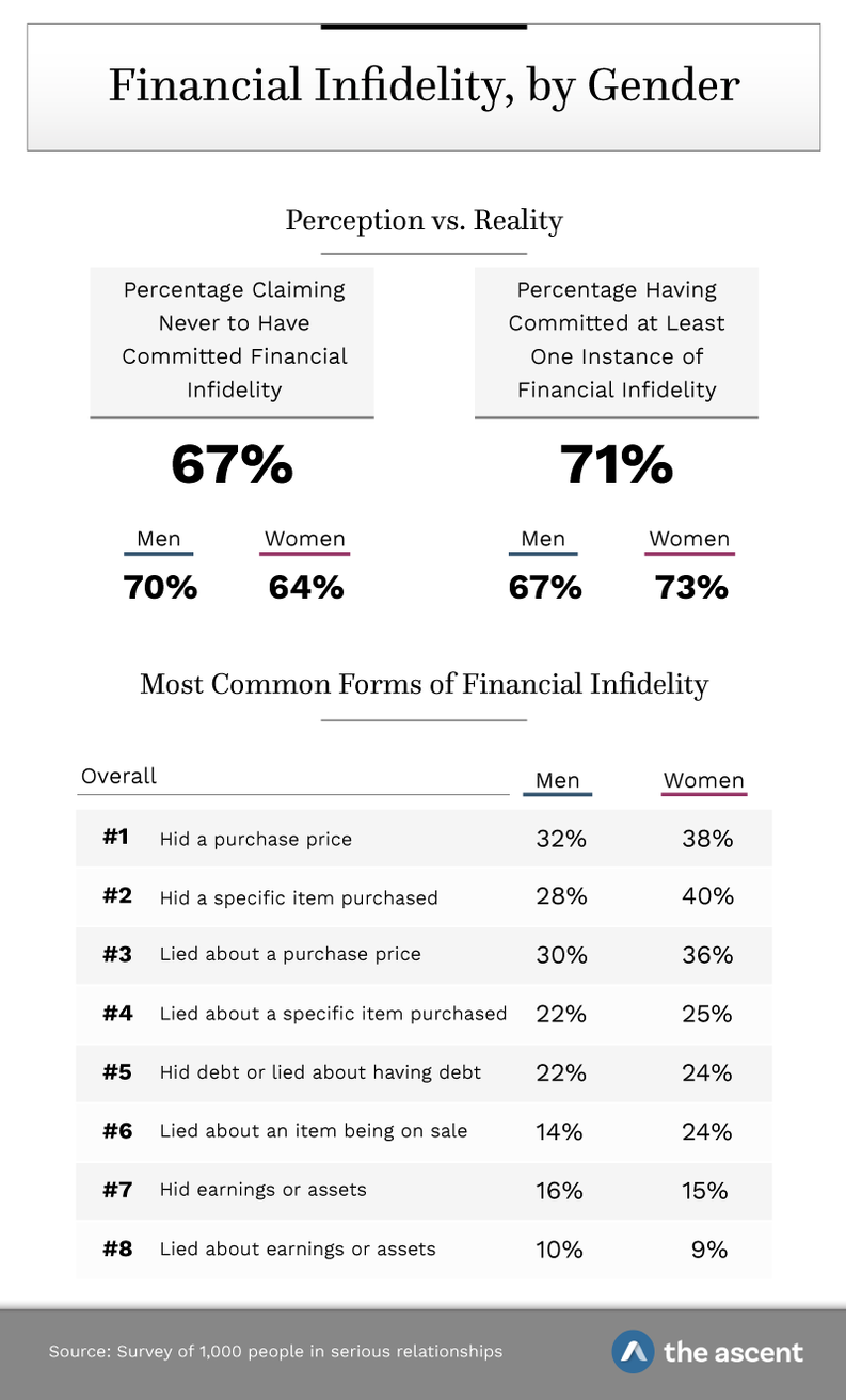 Financial Infidelity by Gender: 67% of respondents claim they have never committed financial infidelity; 71% have committed at least one instance of financial infidelity. Most Common Forms of Financial Infidelity: 1. Hid a purchase price, Men 32% and Women 38%. 2. Hid a specific item purchased Men 28% and Women 40%. 3. Lied about a purchase price Men 30% and Women 36%. 4. Lied about a specific item purchased Men 22% and Women 25%. 5. Hid debt or lied about having debt Men 22% and Women 24%. 6. Lied about an item being on sale Men 14% and Women 24%. 7. Hid earnings or assets Men 16% and Women 15%. 8. Lied about earnings or assets Men 10% and Women 9%. Source: Survey of 1,000 people in serious relationships by The Ascent.
