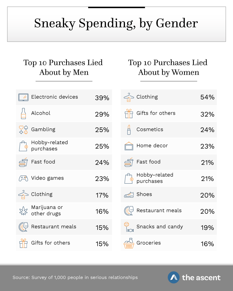 Sneaky Spending by Gender. Top 10 Purchases Lied About Men: Electronic devices 39%, alcohol 29%, gambling 25%, hobby-related purchases 25%, fast food 24%, video games 23%, clothing 17%, marijuana or other drugs 16%, restaurant meals 15%, and gifts for others 15%. Top 10 Purchases Lied About by Women: Clothing 54%, gifts for others 32%, cosmetics 24%, home decor 23%, fast food 21%, hobby-related purchases 21%, shoes 20%, restaurant meals 20%, snacks and candy 19%, and groceries 16%. Source: Survey of 1,000 people in serious relationships by The Ascent.