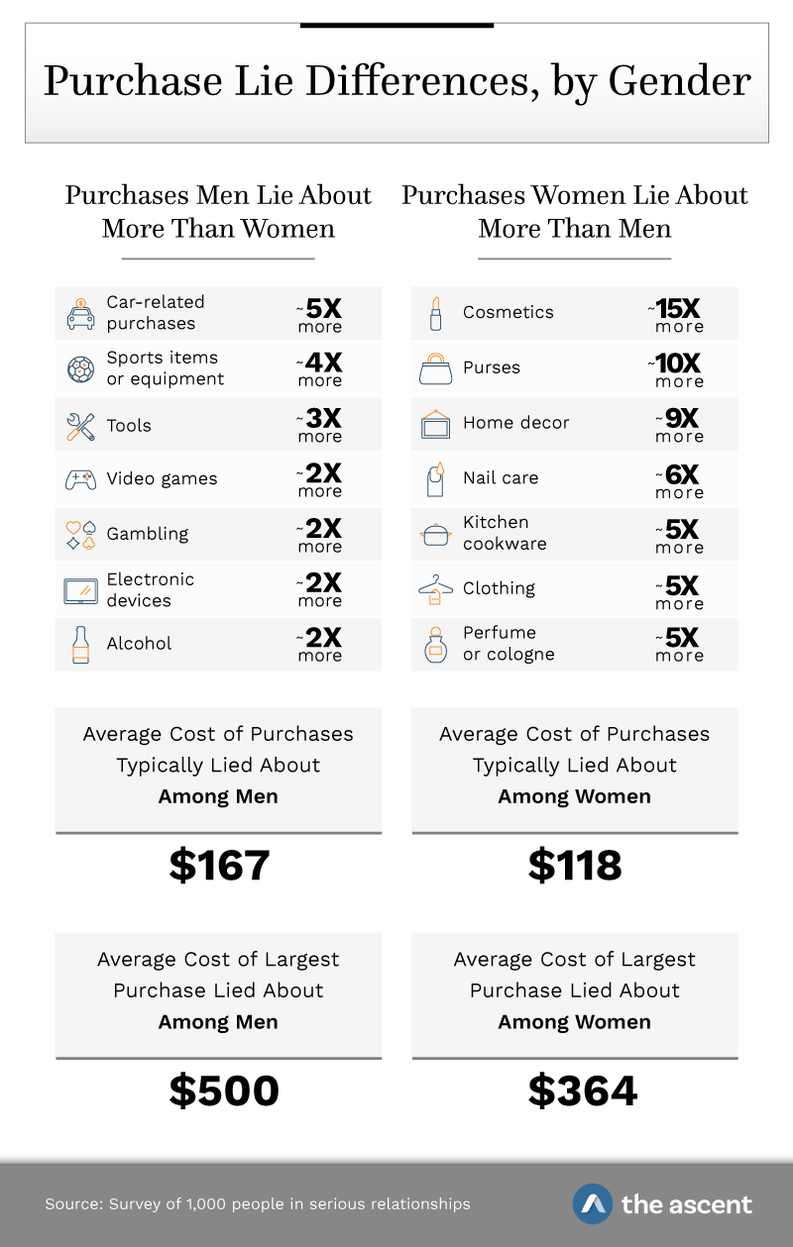Purchase Lie Differences by Gender. Purchases Men Lie About More Than Women: Car-related purchases 5x more, sports items or equipment 4x more, tools 3x more, video games 2x more, gambling 2x more, electronic devices 2x more, and alcohol 2x more. Purchases Women Lie About More than Men: Cosmetics 15x more, purses 10x more, home decor 9x more, nail care 6x more, kitchen cookware 5x more, clothing 5x more, and perfume/cologne 5x more. Average cost of purchases typically lied about among men: $167. Average cost of purchases typically lied about among women: $118. Average cost of largest purchase lied about among men: $500. Average cost of largest purchase lied about among women: $364. Source: Survey of 1,000 people in serious relationships by The Ascent.