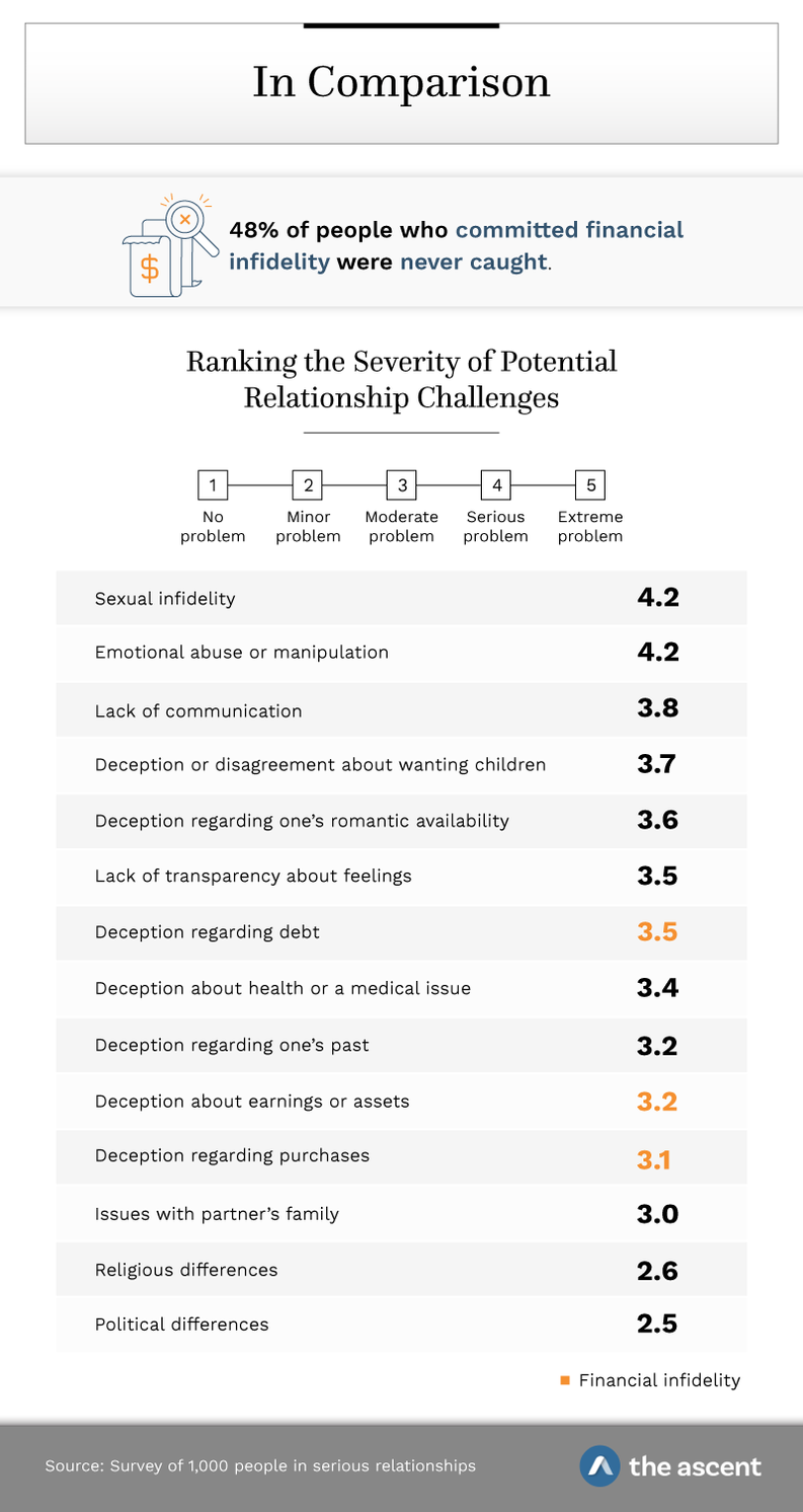 In Comparison: 48% of people who committed financial infidelity were never caught. Ranking the severity of potential relationship challenges: 1 no problem, 2 minor problem, 3 moderate problem, 4 serious problem, and 5 extreme problem. Sexual infidelity 4.2, emotional abuse or manipulation 4.2, lack of communication 3.8, deception or disagreement about wanting children 3.7, deception regarding one's romantic availability 3.6, lack of transparency about feelings 3.5, deception regarding debt 3.5, deception about health or a medical issue 3.4, deception regarding one's past 3.2, deception about earnings or assets 3.2, deception regarding purchases 3.1, issues with partner's family 3.0, religious differences 2.6, and political differences 2.5. Source: Survey of 1,000 people in serious relationships by The Ascent.
