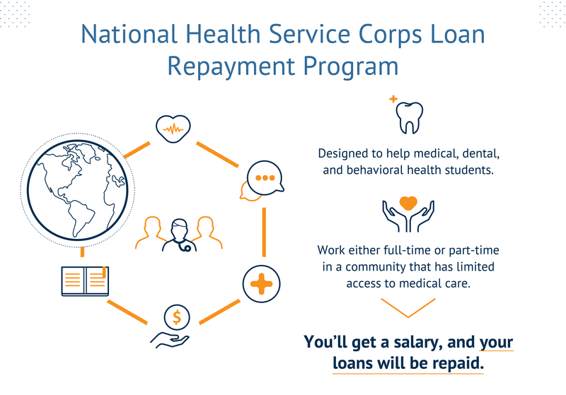 The National Health Services Corps Loan Repayment Program is designed to help medical, dental, and behavioral health students. If you work either full-time or part-time in a community that has limited access to medical care you'll get a salary, and your loans will be repaid.