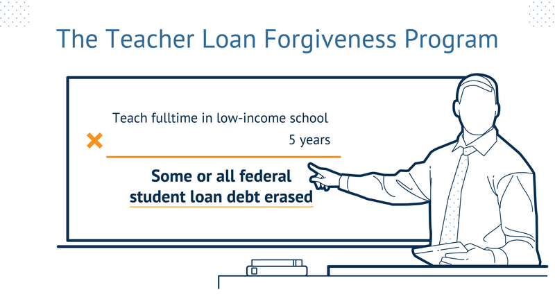 If you teach full time in a low-income school for at least 5 years, some or all federal student loan debt will be erased.