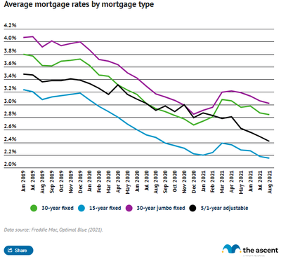 Line graph showing the steady decline in rates for 30 year fixed-rate mortgages, 30 year fixed-rate jumbo mortgages, 15 year fixed-rate mortgages, and 5/1 year adjustable-rate mortgages between June 2019 and August 2021.