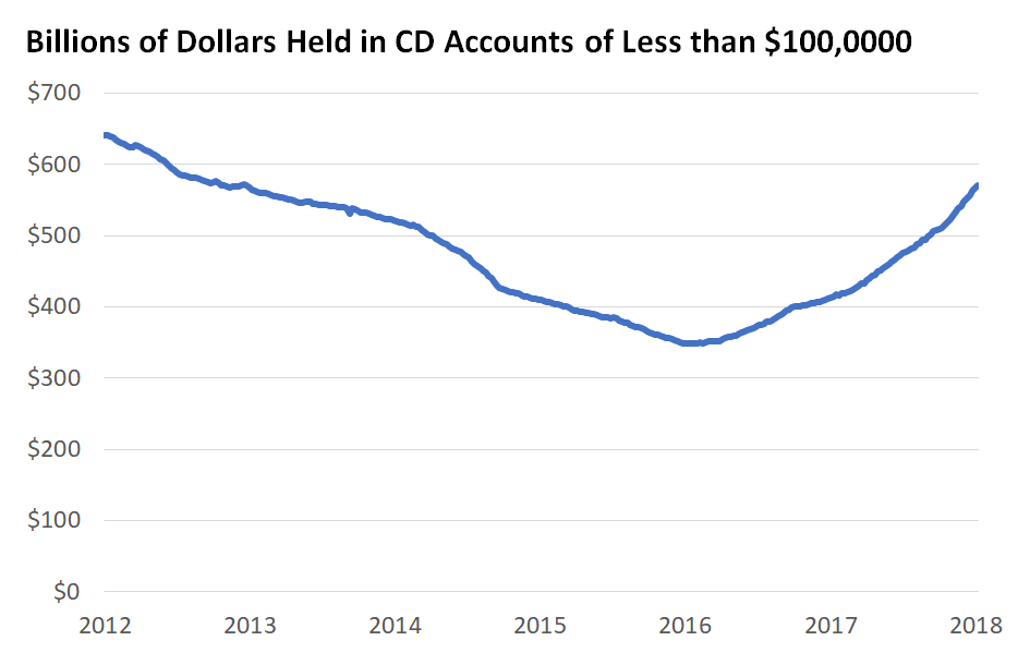 Billions of Dollars Held in CD Accounts of Less than 100K