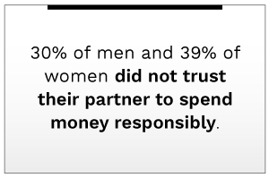 30 percent of men and 39 percent of women did not trust their partner to spend money responsibly.