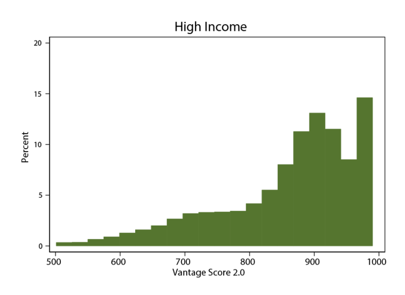 Chart shows the distribution of credit scores among groups the Federal Reserve classified as high income consumers.