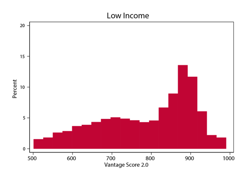 Chart shows the distribution of credit scores among groups the Federal Reserve classified as low income consumers.