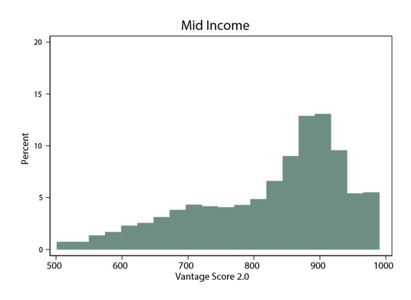 Chart shows the distribution of credit scores among groups the Federal Reserve classified as mid income consumers.