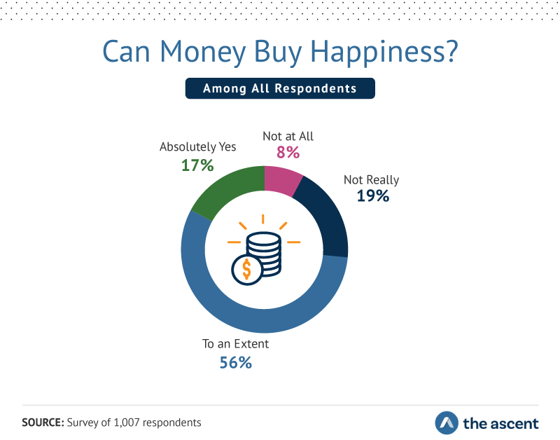 Can Money Buy Happiness? Absolutely Yes 17%, Not at All 8%, Not Really 19%, and To an Extent 56%.