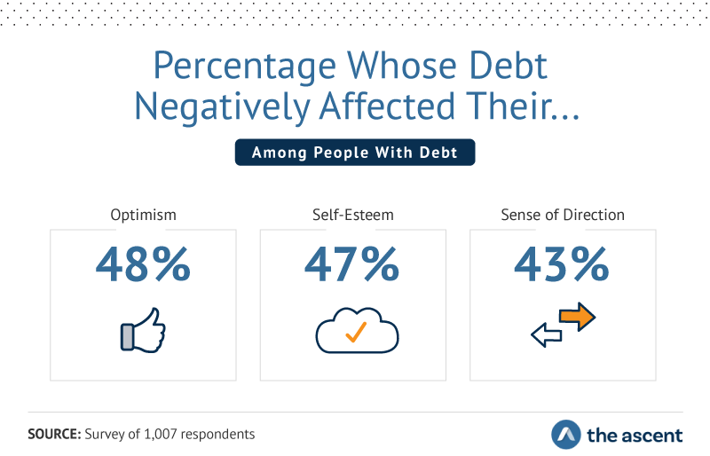 Percentage Whose Debt Negatively Affected Their... Optimism 48%, Self-Esteem 47%, and Sense of Direction 43%.