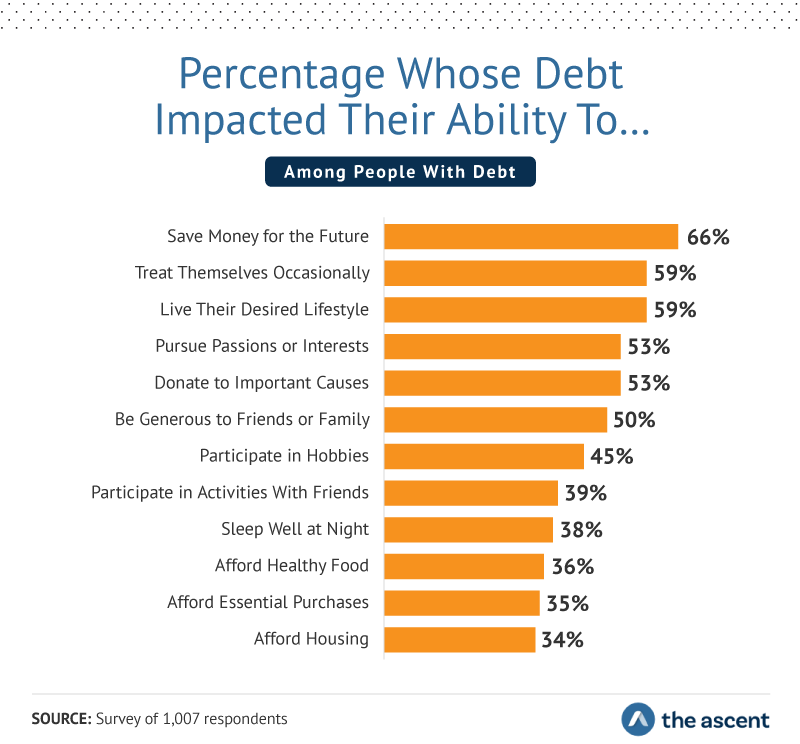 Percentage Whose Debt Impacted Their Ability To… save money for the future 66%, treat themselves occasionally 59%, live their desired lifestyle 59%, pursue passions or interests 53%, donate to important causes 53%, be generous to friends or family 50%.