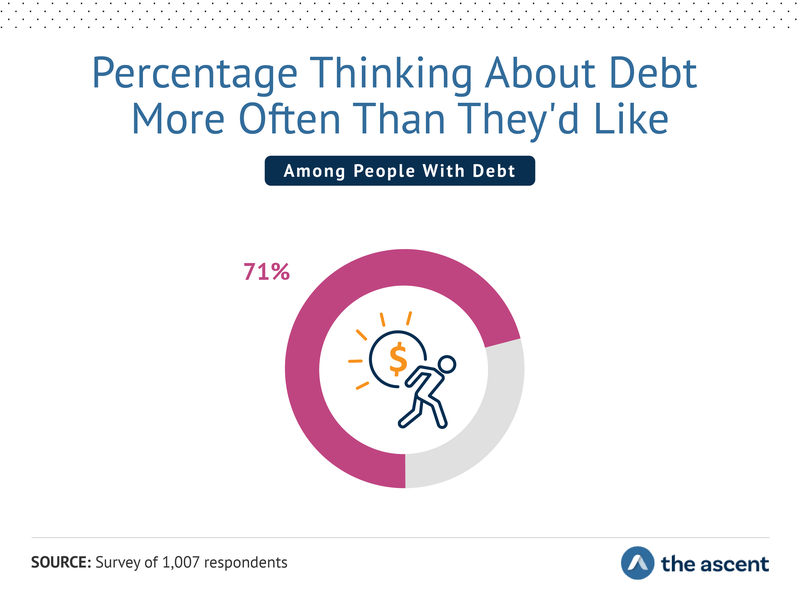 71% of survey respondents think about debt more often than they'd like.