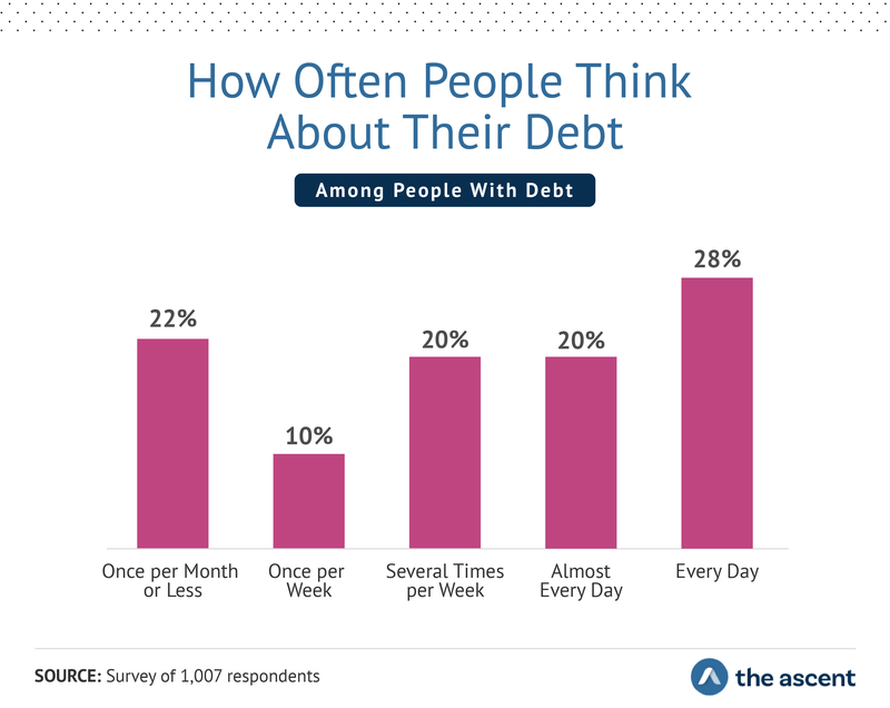 How Often People Think About Their Debt - Once per Month or Less 22%, Once per Week 10%, Several Times per Week 20%, Almost Every Day 20%, and Every Day 28%.
