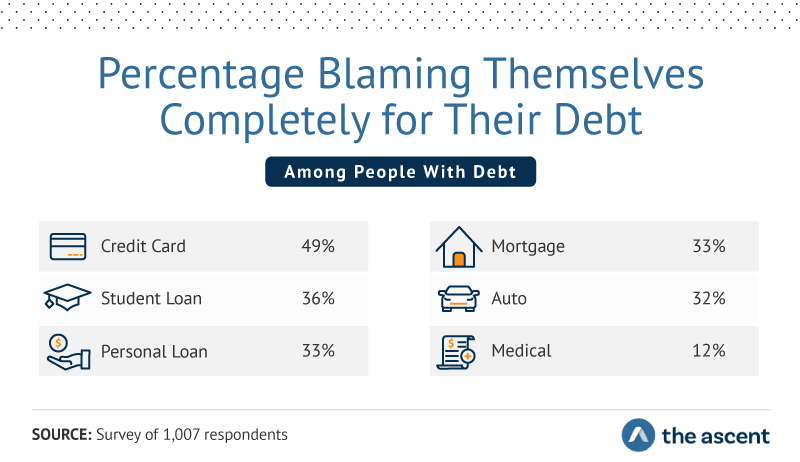 Percentage Blaming Themselves Completely for Their Debt: Credit Card 49%, Student Loan 36%, Personal Loan 33%, Mortgage 33%, Auto 32%, and Medical 12%.