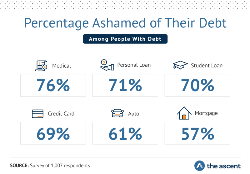 Percentage of Survey Respondents Ashamed of Their Debt - Medical 76%, Personal Loan 71%, Student Loan 70%, Credit Card 69%, Auto 61%, and Mortgage 57%.
