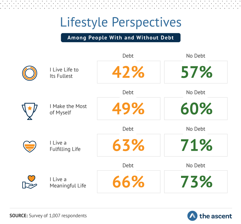 Infographic showing the lifestyle perspectives among people with and without debt.