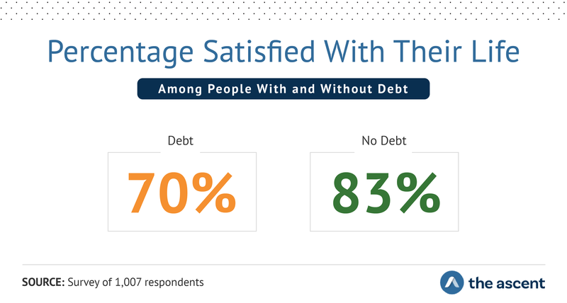 The Percentage Satisfied With Their Life Among People With and Without Debt: In debt 70 percent and no debt 83 percent.
