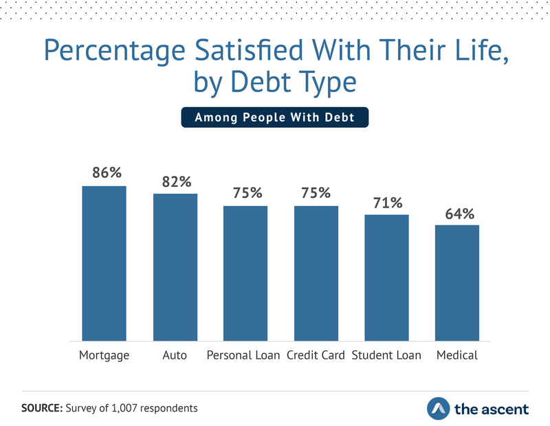Bar graph describing the percentage of respondents satisfied with their life, by debt type. Mortgage 86%, Auto 82%, Personal Loan 75%, Credit Card 75%, Student Loan 71%, Medical 64%.