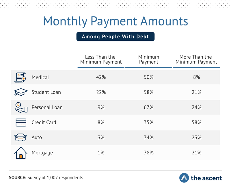 Monthly Payment Amounts Among People With Debt - Less Than the Minimum Payment: Medical 42%, Student Loan 22%, Personal Loan 9%, Credit Card 8%, Auto 3%, Mortgage 1%; Minimum Payment: Medical 50%, Student Loan 58%, Personal Loan 67%, Credit Card 35%, Auto 74%, and Mortgage 78%; More Than the Minimum Payment: Medical 8%, Student Loan 21%, Personal Loan 24%, Credit Card 58%, Auto 23%, and Mortgage 21%.