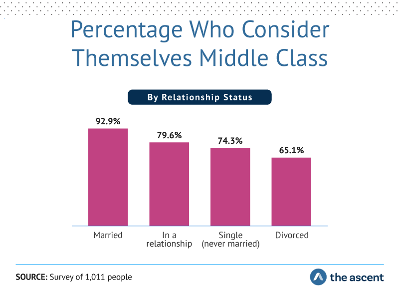 Percentage who consider themselves middle class by relationship status: Married 92.9%, In a relationship 79.6%, Single (never married) 74.3%, and Divorced 65.1%. Source: Survey of 1,011 people by The Ascent.