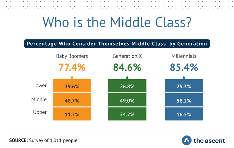 Who is the Middle Class? Percentage who consider themselves middle class by generation: Baby boomers 77.4%, Generation X 84.6%, and millennials 85.4%. Source: Survey of 1,011 people by The Ascent.