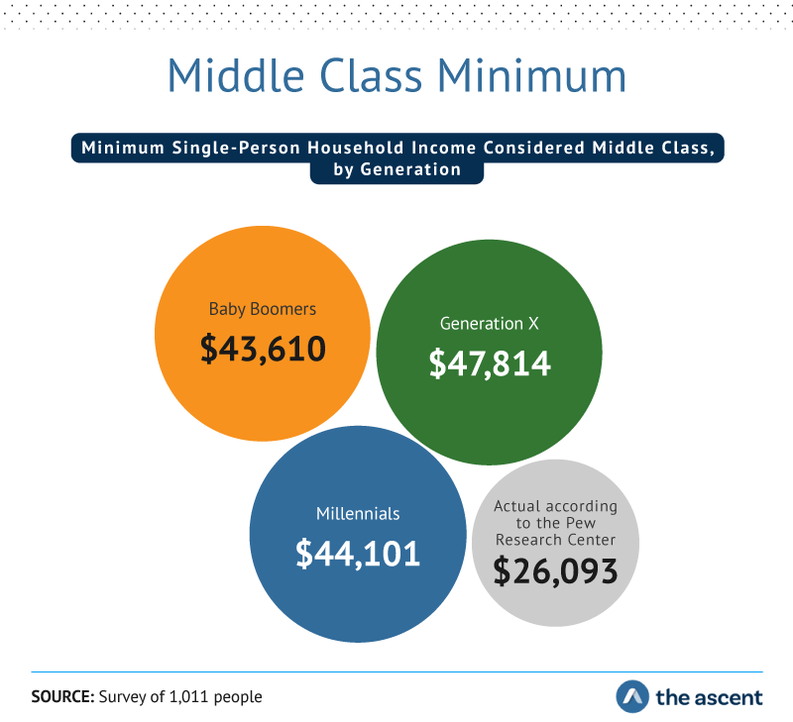 Middle Class Minimum: Minimum single-person household income considered middle class by generation  Baby boomers $43,610, Generation X $47,814, Millennials $44,101, and Actual according to the Pew Research Center $26,093. Source: Survey of 1,011 people by The Ascent.