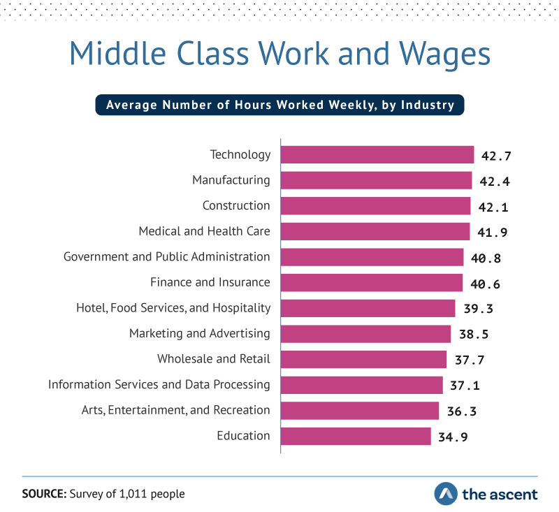 Middle Class Work and Wages: Average number of hours worked weekly by industry. Technology 42.7, Manufacturing42.4, Construction 42.1, Medical and Health Care 41.9, Government and Public Administration 40.8, Finance and Insurance40.6, Hotel, Food Services, and Hospitality 39.3, Marketing and Advertising 38.5, Wholesale and Retail 37.7, Information Services and Data Processing 37.1, Arts, Entertainment, and Recreation 36.3, and Education 34.9. Source: Survey of 1,011 people by The Ascent.
