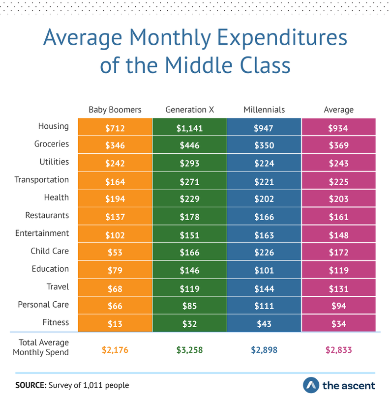 Average Monthly Expenditures of the Middle Class. 	Housing: Baby Boomers $712, Generation X $1,141, Millennials $947, Average $934. Groceries: Baby Boomers $346,	Generation X $446, Millennials $350, Average $369. Utilities: Baby Boomers $242, Generation X $293, Millennials $224, Average $243. Transportation: Baby Boomers $164, Generation X $271, Millennials $221, Average $225. Health:	Baby Boomers $194, Generation X $229, Millennials $202, Average $203. Restaurants: Baby Boomers $137, Generation X $178, Millennials $166, Average $161. Entertainment: Baby Boomers $102, Generation X $151, Millennials $163, Average $148. Child care: Baby Boomers $53, Generation X $166, Millennials $226, Average $172. Education: Baby Boomers $79, Generation X $146, Millennials $101, Average $119. Travel: Baby Boomers $68, Generation X $119, Millennials $144, Average $131. Personal care: Baby Boomers $66, Generation X $85, Millennials $111, Average $94. Fitness: Baby Boomers $13, Generation X $32, Millennials $43, Average $34.Total Average Monthly Spend: Baby Boomers $2,176, Generation X $3,258 Millennials $2,898, and Average $2,833. Source: Survey of 1,011 people by The Ascent.