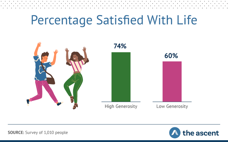 Graphic of 74% of high-generosity people said they were satisfied with their life overall, compared to 60% of low-generosity folks.
