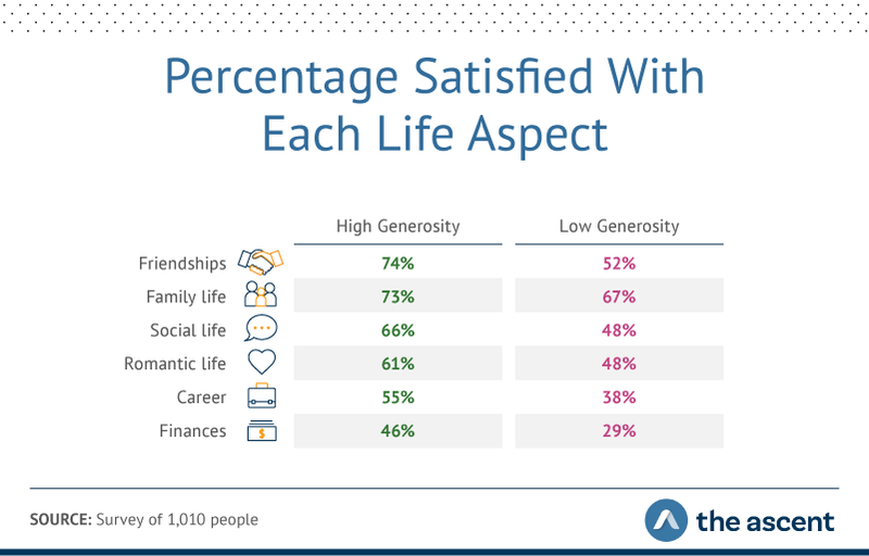 Graphic showing high-generosity people were more satisfied than low-generosity respondents in every corner of their lives.