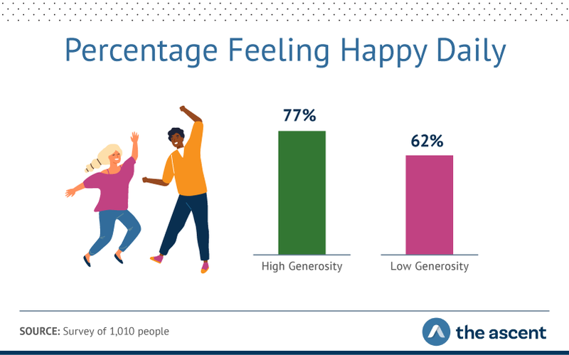Graphic showing 77% of high-generosity respondents reported feeling happy daily, compared to 62% of their low-generosity counterparts.