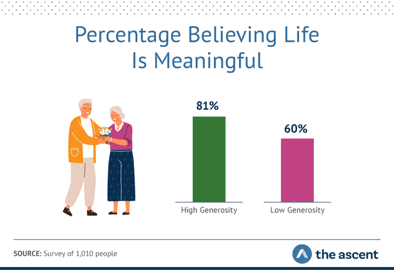 Graphic showing more than 80% of high-generosity respondents felt life was meaningful, compared to 60% who fell into the less-generous category.