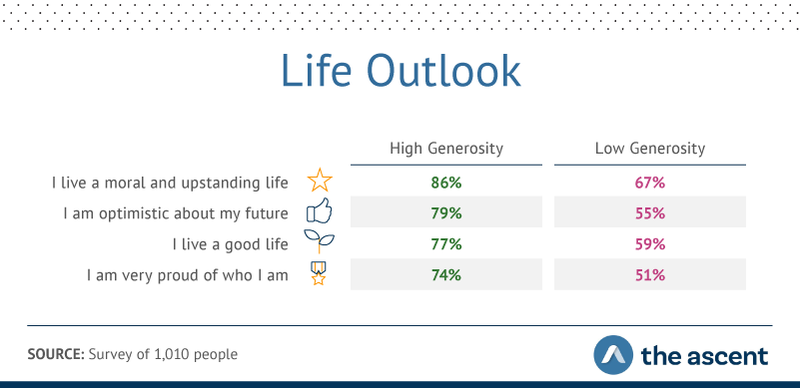 Graphic showing high-generosity respondents reported sunny attitudes about life more frequently than low-generosity individuals.