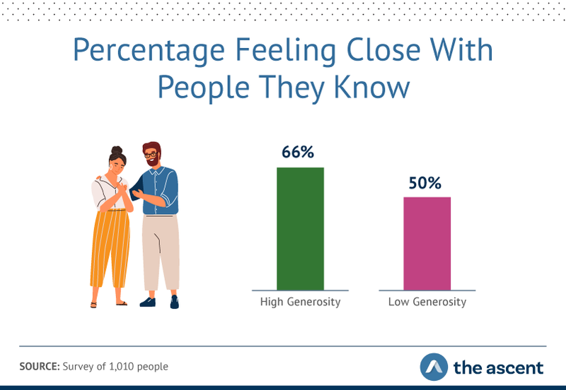 Graphic showing 66% reported feeling close to people they know, compared to only half of less-generous respondents.