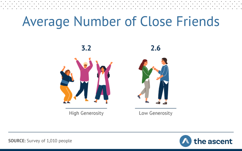 Graphic showing on average, generous people reported having slightly more close friends with 3.2 compared to 2.6 for less-generous people.