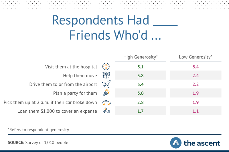 Graphic showing besides having stronger connections and more close friends, high-generosity respondents reported having more people they could count on for various favors and support.