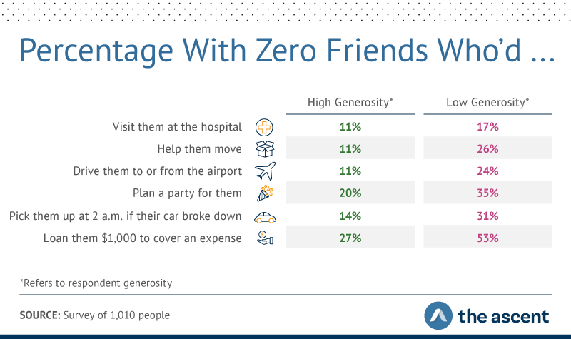 Graphic showing low-generosity people were more than twice as likely to have nobody to get them to or from the airport or help them move, and 53% couldn't name someone who would lend them $1,000.