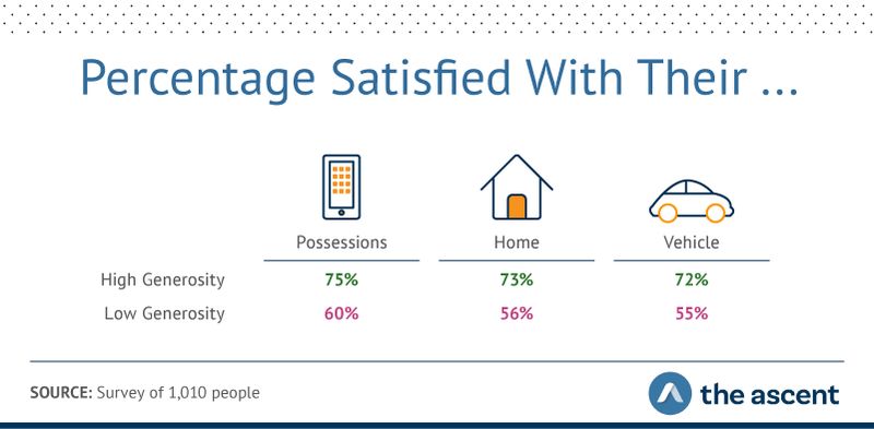 Graphic showing high-generosity respondents reported higher rates of satisfaction with their possessions (75% versus 60%), homes (73% versus 56%), and vehicles (72% versus 55%).