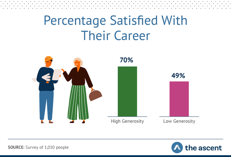 Graphics shows 70% of high-generosity people felt satisfied with their work, compared to 49% of low-generosity respondents.