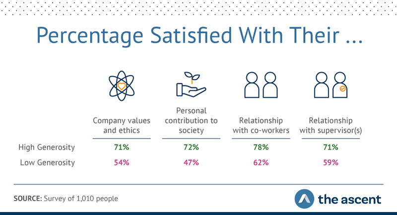 Graphic shows high-generosity respondents were happier with their employer's ethics and values, their personal contributions to society, and their at-work relationships than low-generosity employees.