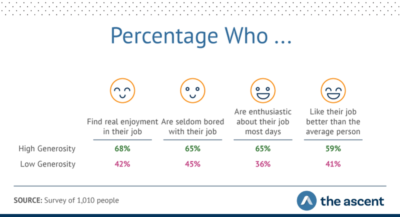Graphic showing 68% said they found real enjoyment in their job, compared to 42% of low-generosity respondents, and 65% were seldom bored (compared to 45%).