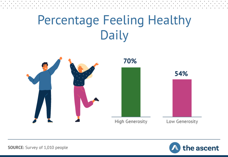 Graphic showing while an impressive 64% of all respondents said they felt healthy every day, the high-generosity group came out on top (70% versus 54%).