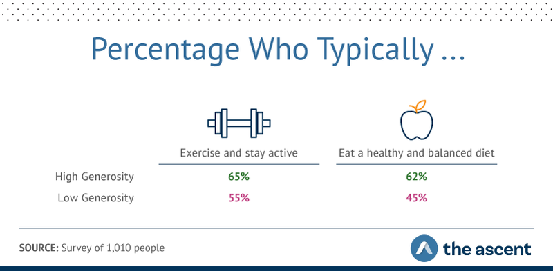 Graphic showing high-generosity people were more likely to exercise than less-generous folks (65% versus 55%) and more likely to eat a healthy diet (62% versus 45%).