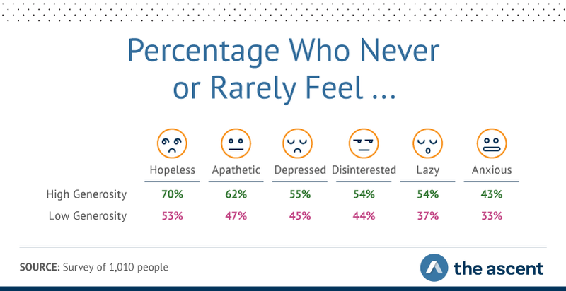 Graphic showing high-generous respondents experienced feelings of hopelessness, apathy, depression, disinterest, laziness, and anxiety less often than their less-generous counterparts to varying degrees.