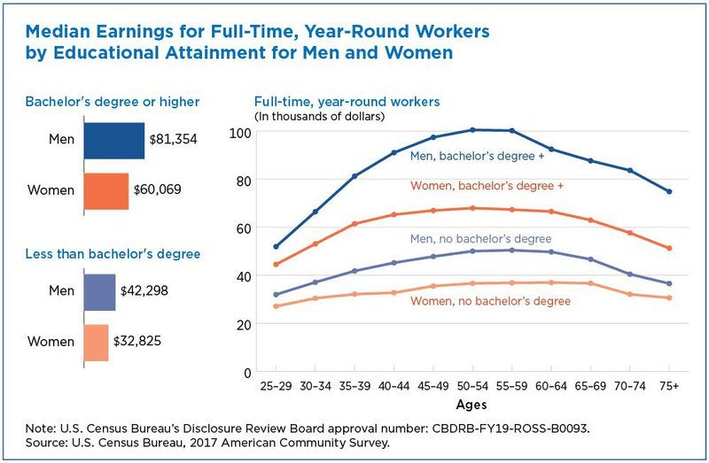 Graphic of median earnings for full-time, year round workers by educational attainment for men and women.
